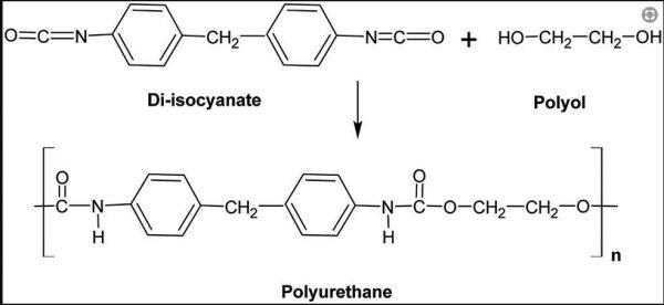 Vật liệu Polyurethane(PU) là gì? Tại sao chúng được sử dụng để làm đế giày?