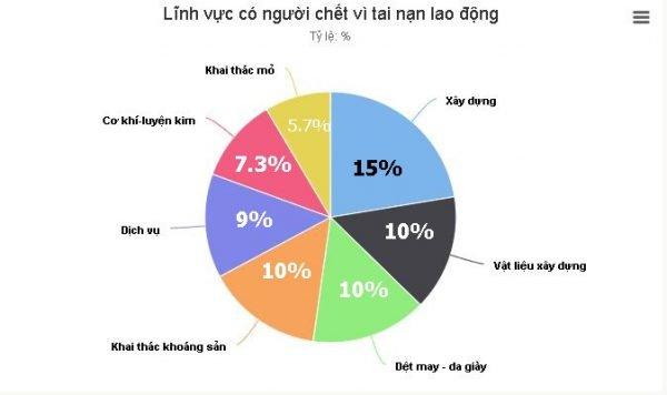Ngành nào có tỷ lệ tai nạn lao động nhiều nhất ở Việt Nam?